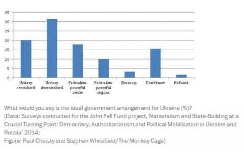 """The Washington Post"" survey reveals Eastern Ukraine chooses unity over separatism"