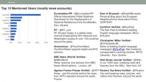 EMPR is named most quoted Twitter account during the 2014 Crisis in Ukraine